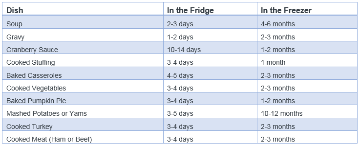 Guide of when to leave leftovers in the fridge or freezer